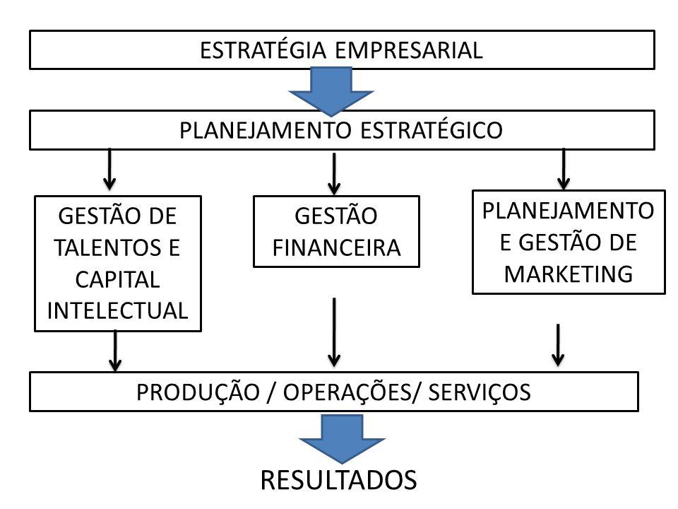 RESULTADOS ESTRATÉGIA EMPRESARIAL PLANEJAMENTO ESTRATÉGICO