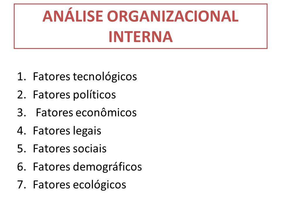 ANÁLISE ORGANIZACIONAL INTERNA