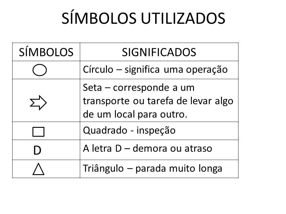 SÍMBOLOS UTILIZADOS SÍMBOLOS SIGNIFICADOS D