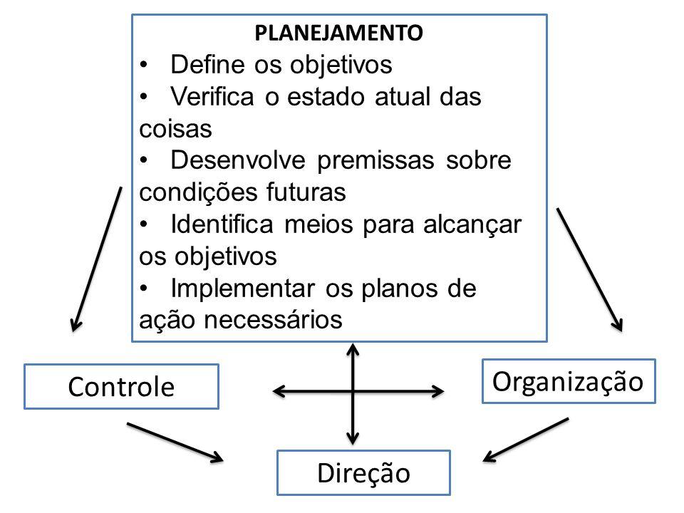 Organização Controle Direção Define os objetivos
