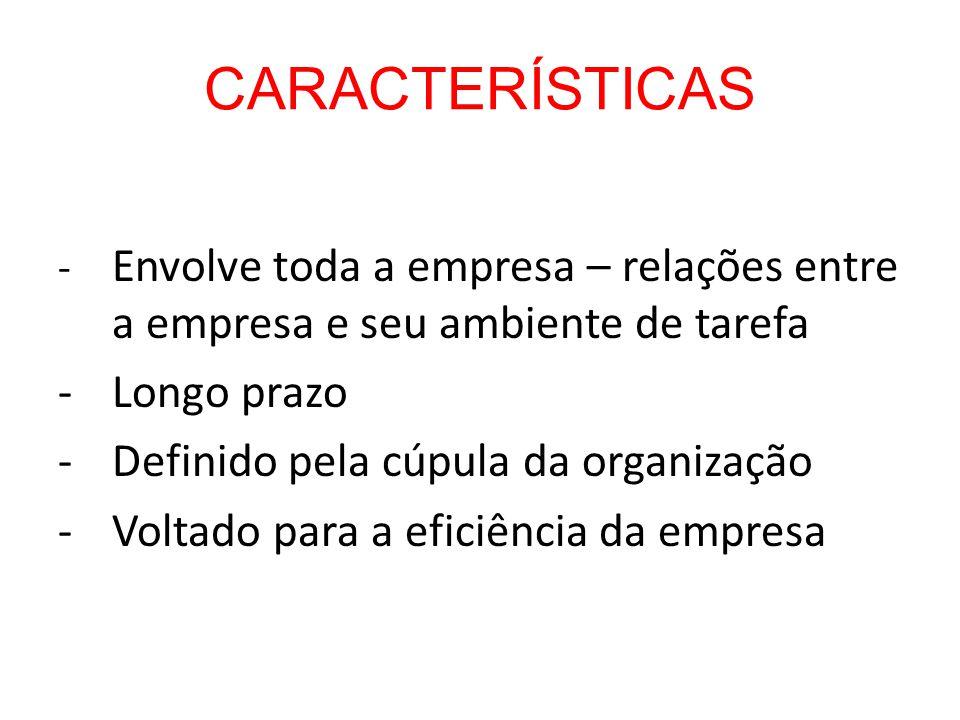 CARACTERÍSTICAS - Longo prazo Definido pela cúpula da organização