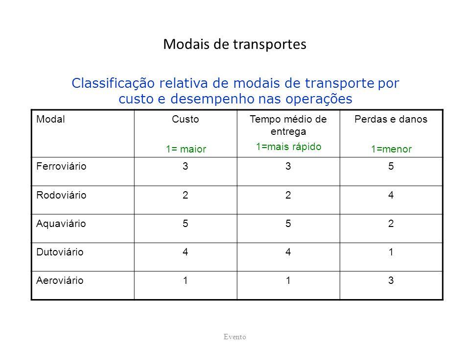 Modais de transportes Classificação relativa de modais de transporte por. custo e desempenho nas operações.