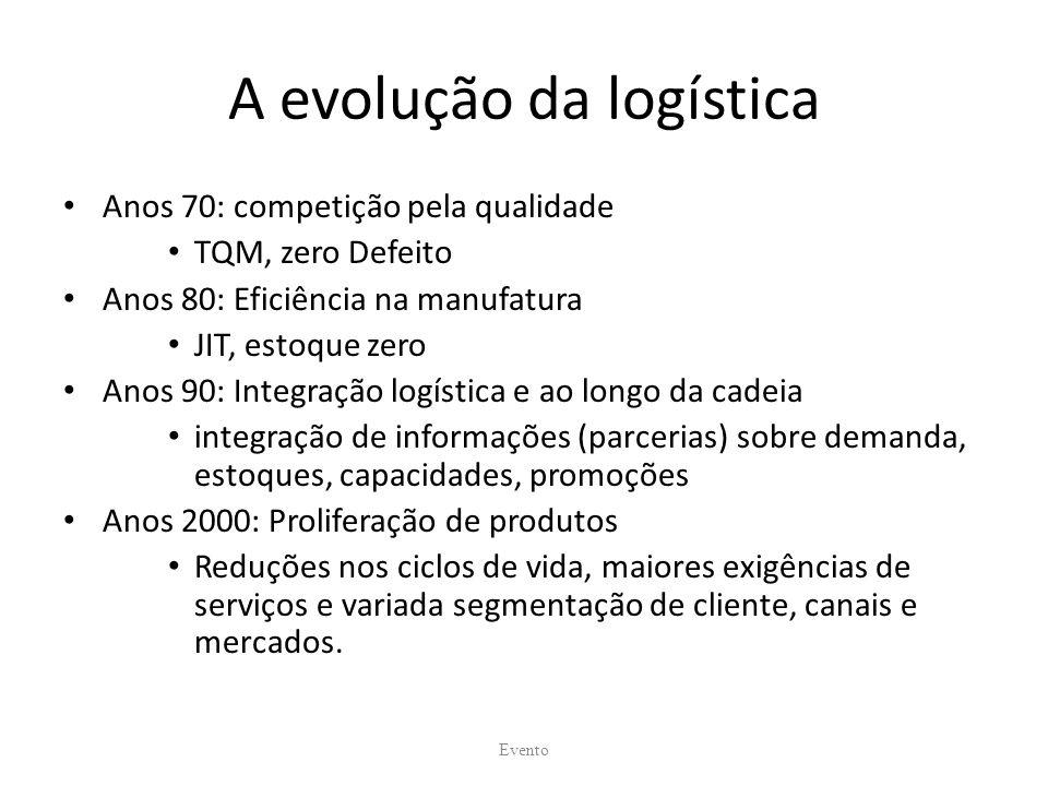 A evolução da logística