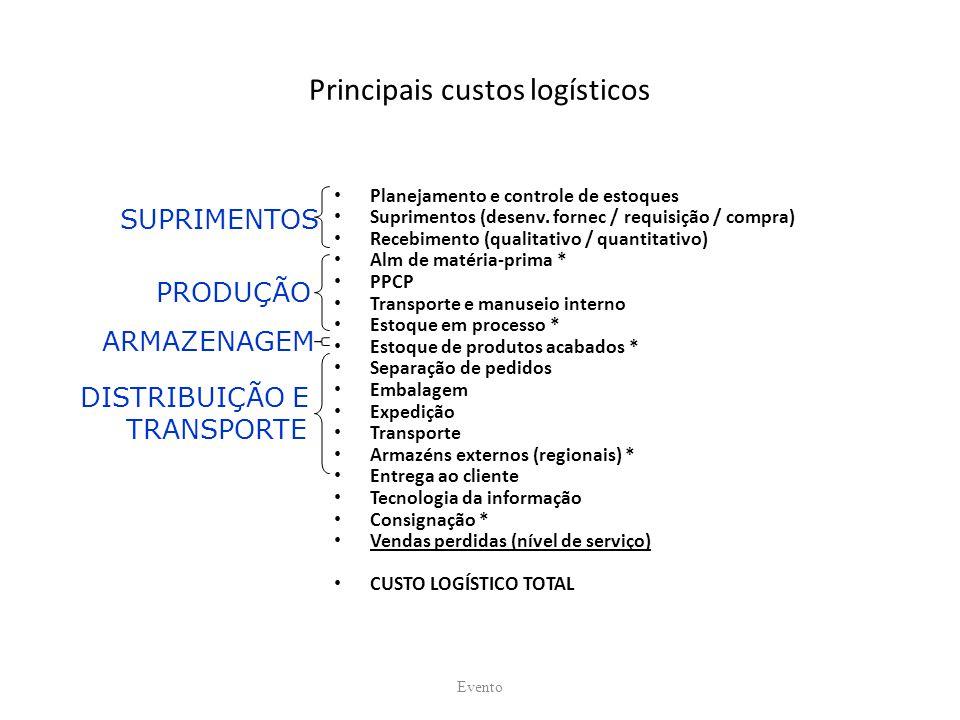 Principais custos logísticos