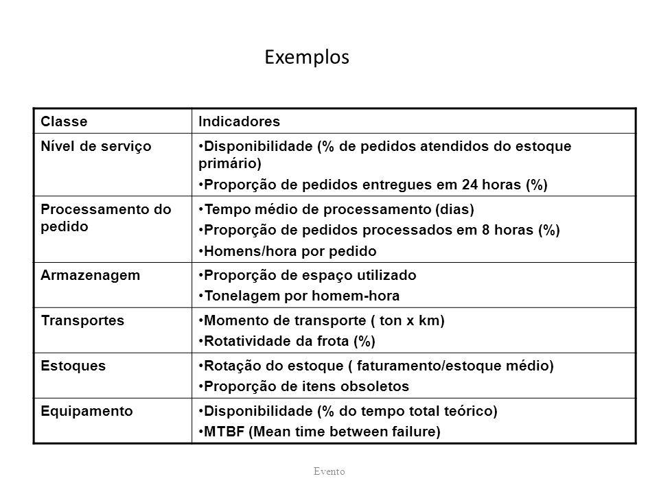Exemplos Classe Indicadores Nível de serviço
