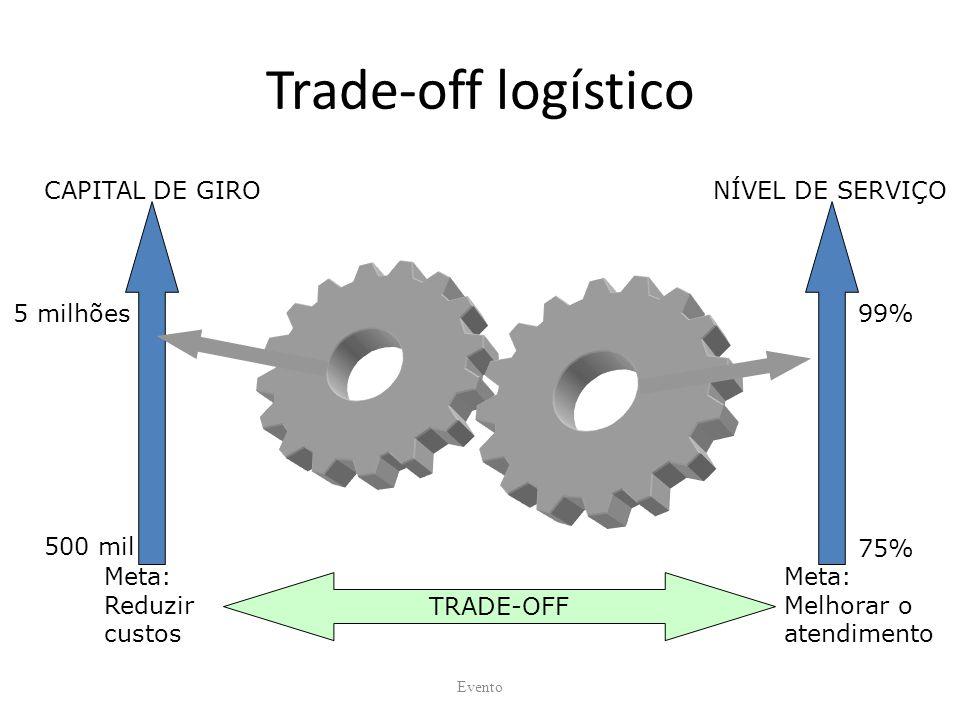Trade-off logístico CAPITAL DE GIRO NÍVEL DE SERVIÇO 5 milhões 99%