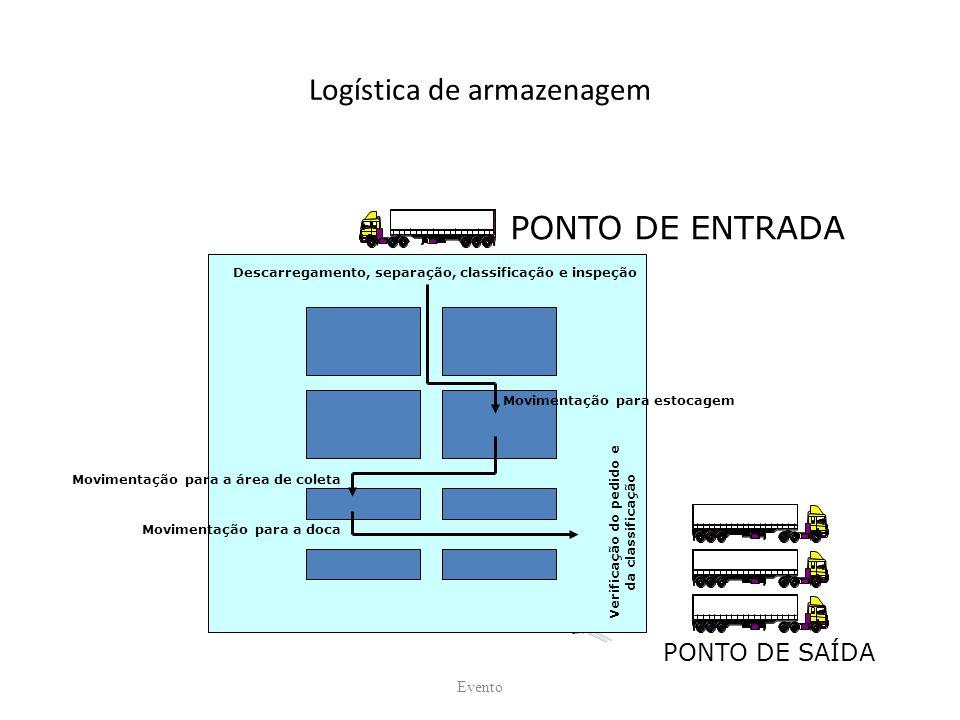 Logística de armazenagem