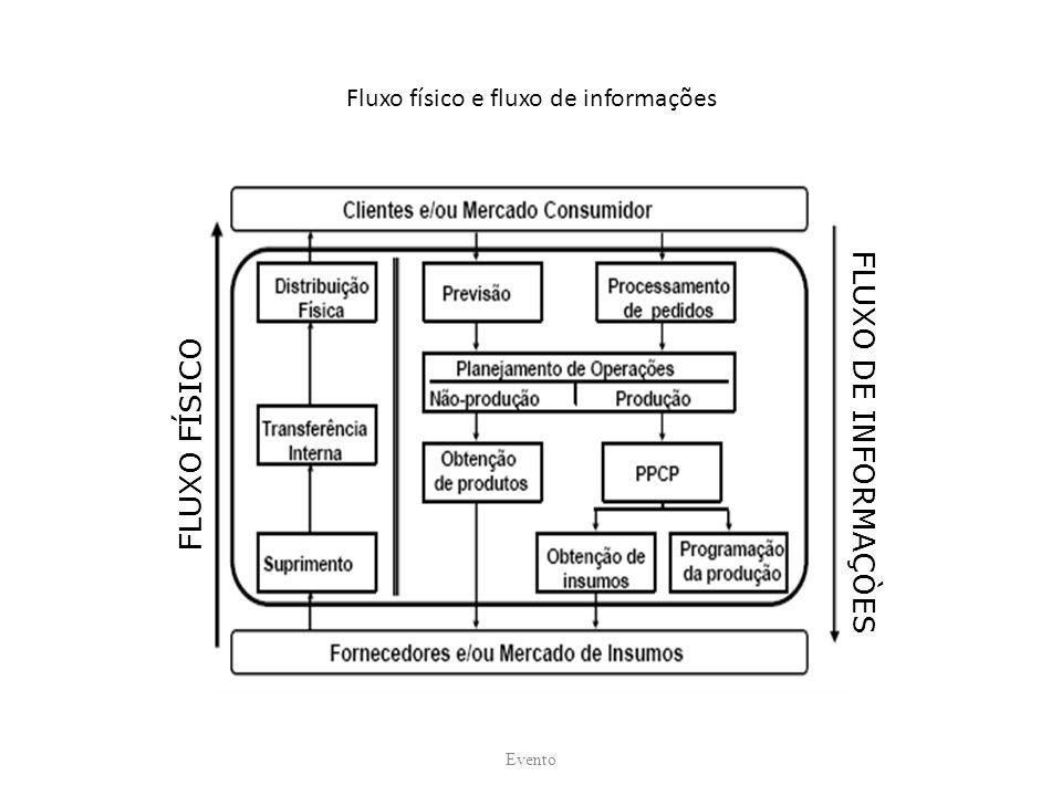 Fluxo físico e fluxo de informações