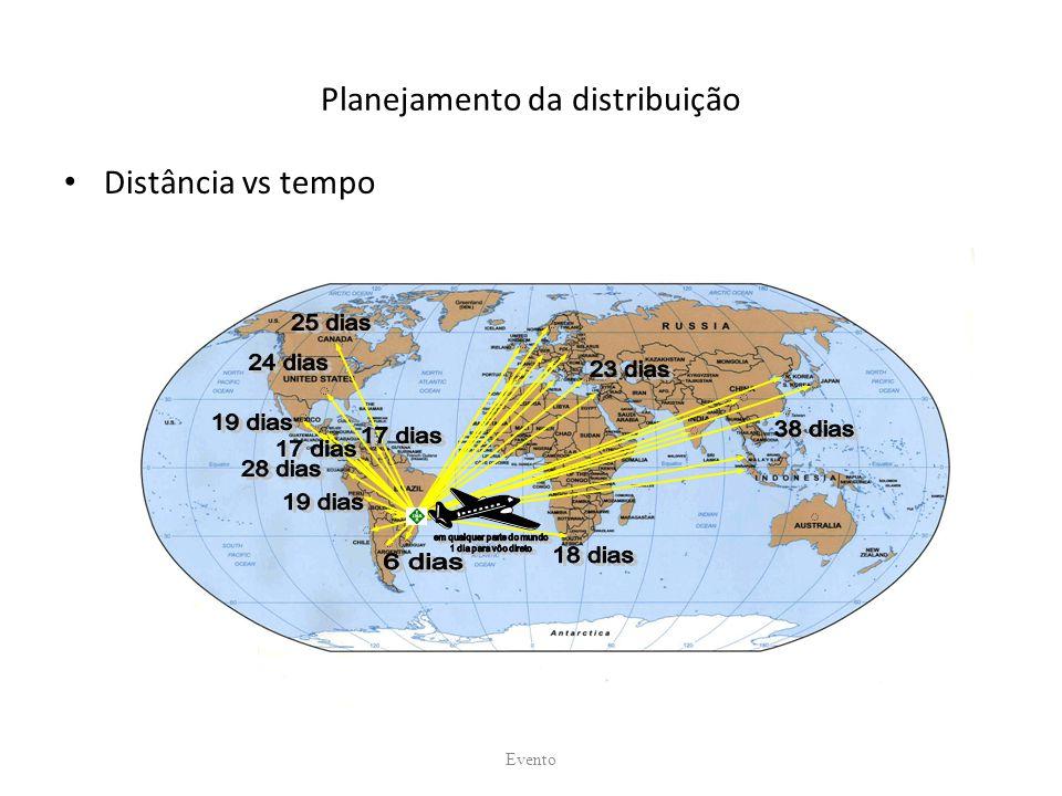 Planejamento da distribuição