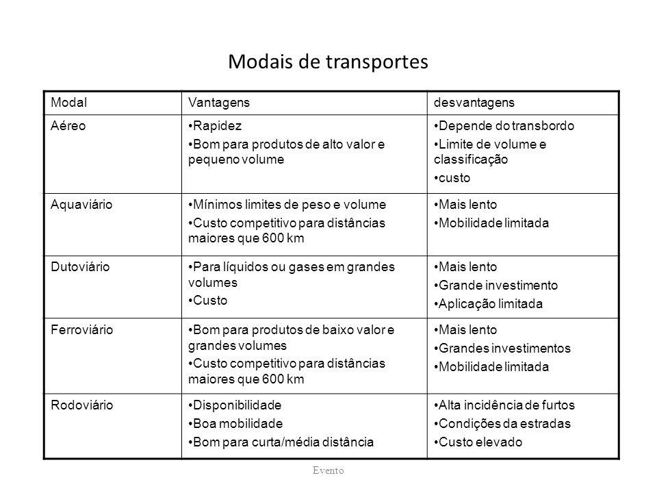 Modais de transportes Modal Vantagens desvantagens Aéreo Rapidez