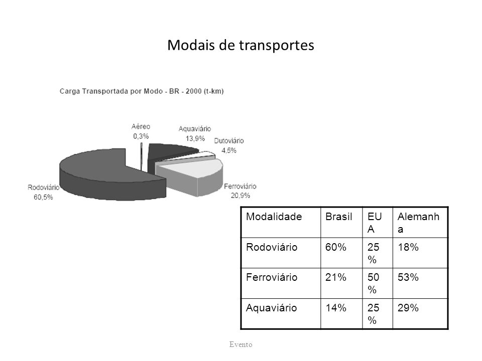 Modais de transportes Modalidade Brasil EUA Alemanha Rodoviário 60%