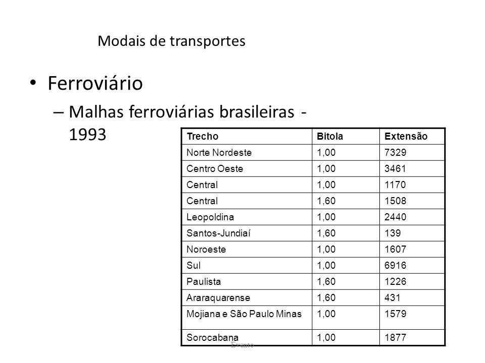 Ferroviário Malhas ferroviárias brasileiras - 1993