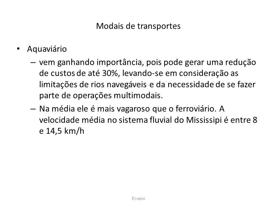 Modais de transportes Aquaviário
