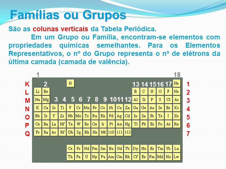 Famílias ou Grupos São as colunas verticais da Tabela Periódica.