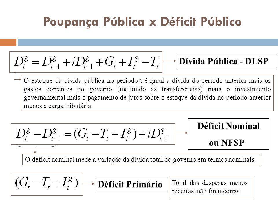 Poupança Pública x Déficit Público