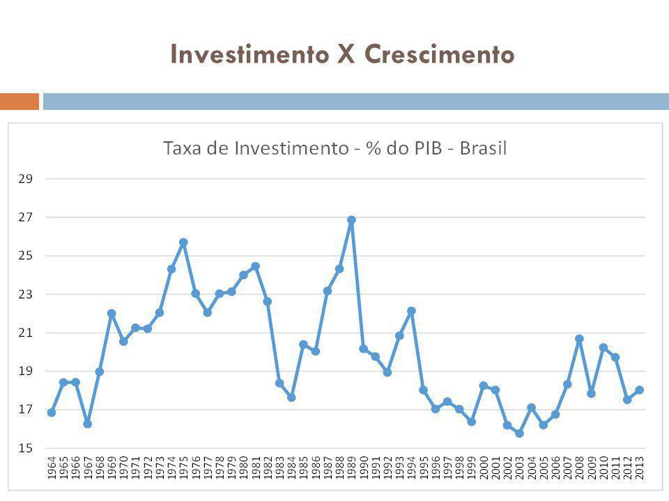 Investimento X Crescimento