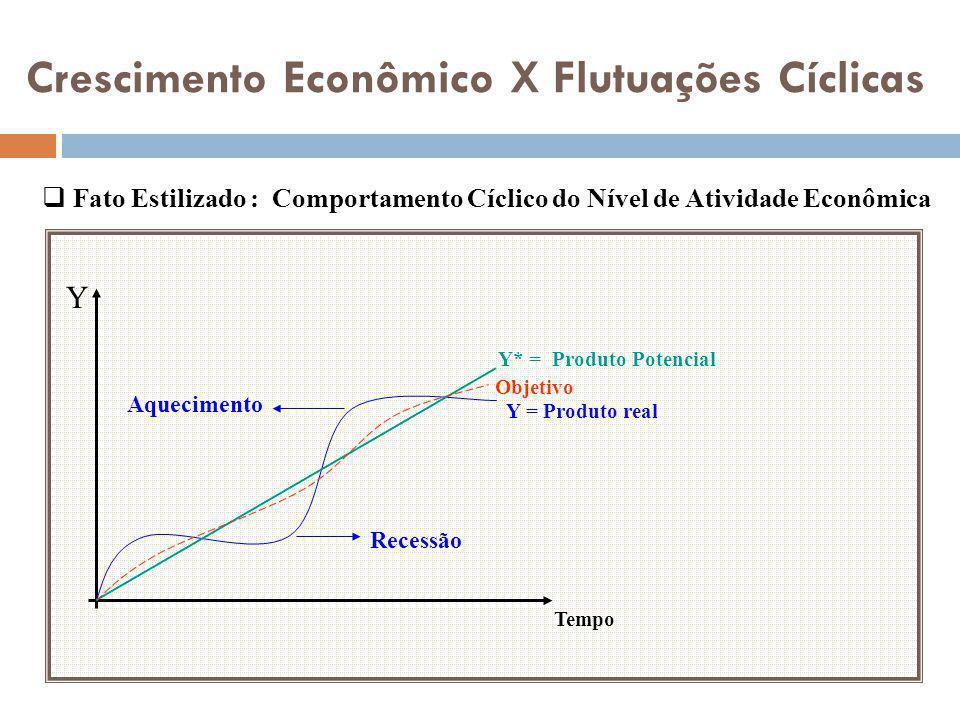 Crescimento Econômico X Flutuações Cíclicas