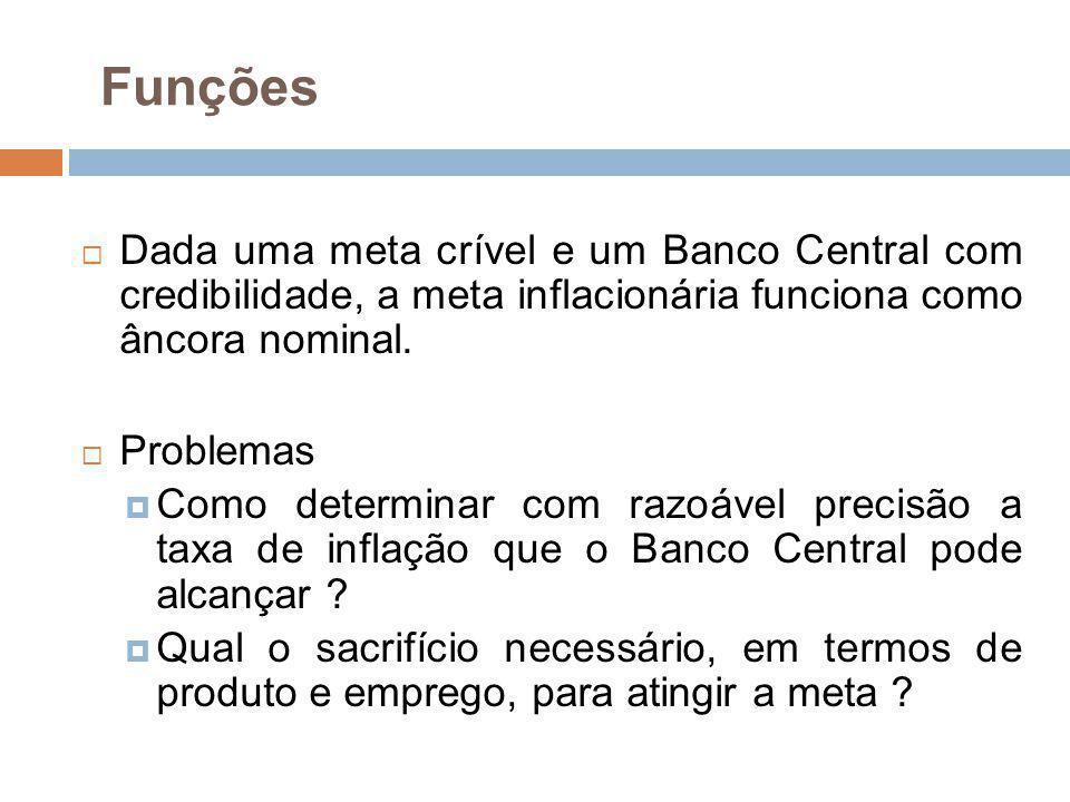 Funções Dada uma meta crível e um Banco Central com credibilidade, a meta inflacionária funciona como âncora nominal.