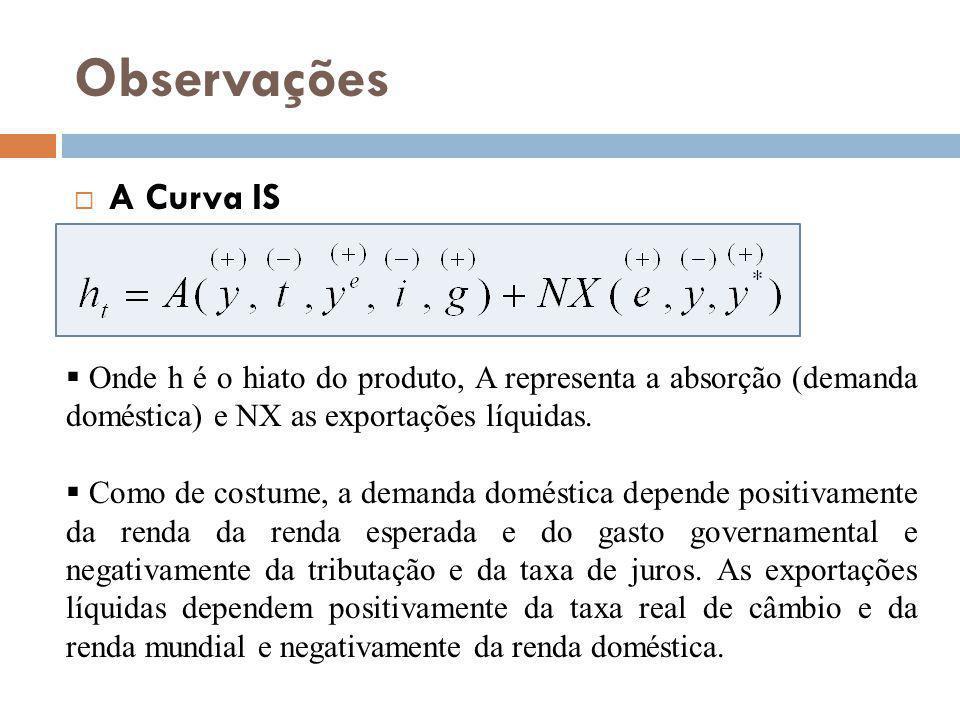 Observações A Curva IS. Onde h é o hiato do produto, A representa a absorção (demanda doméstica) e NX as exportações líquidas.