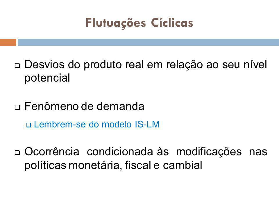 Flutuações Cíclicas Desvios do produto real em relação ao seu nível potencial. Fenômeno de demanda.
