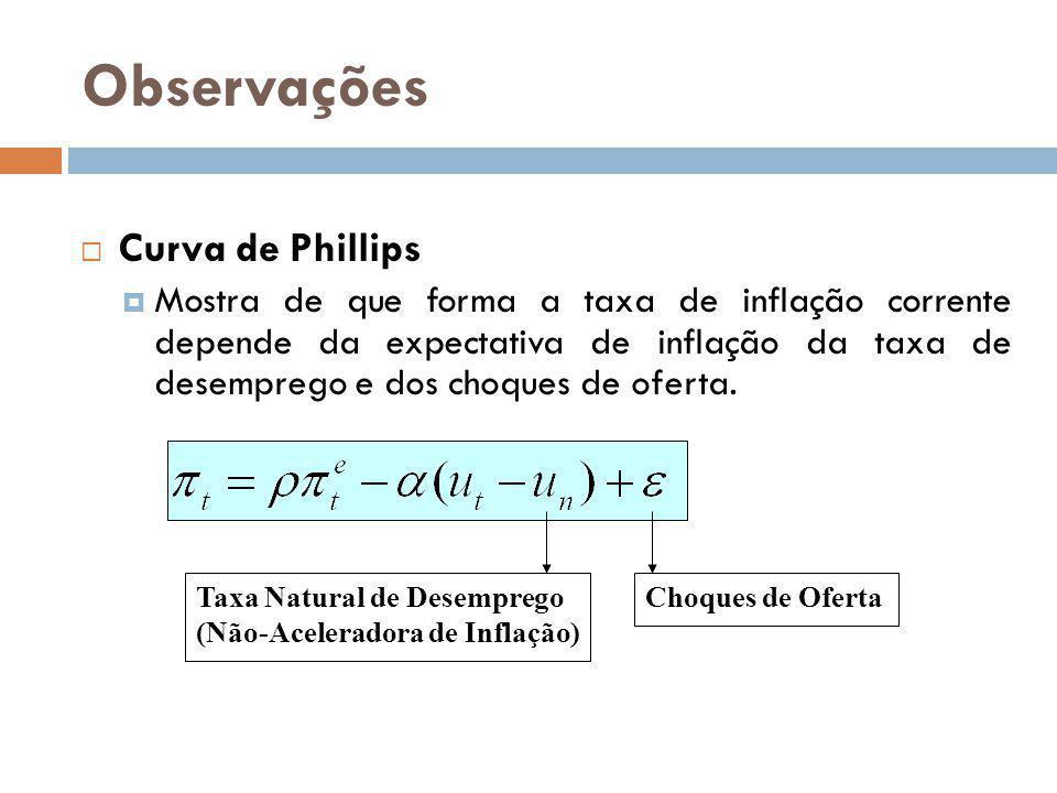 Observações Curva de Phillips