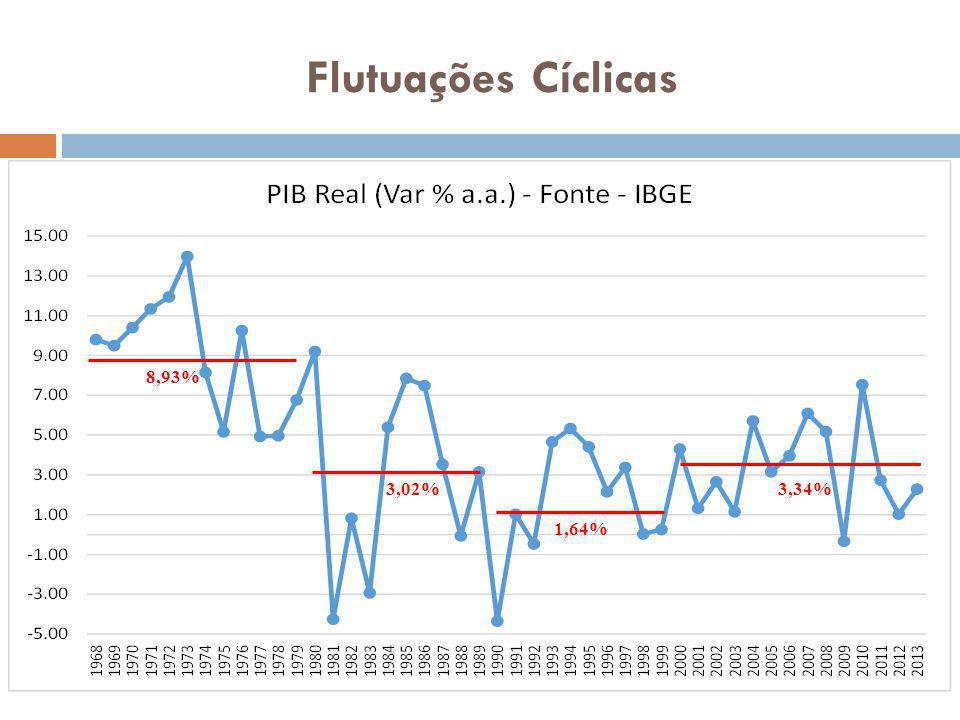 Flutuações Cíclicas 8,93% 3,02% 1,64% 3,34%