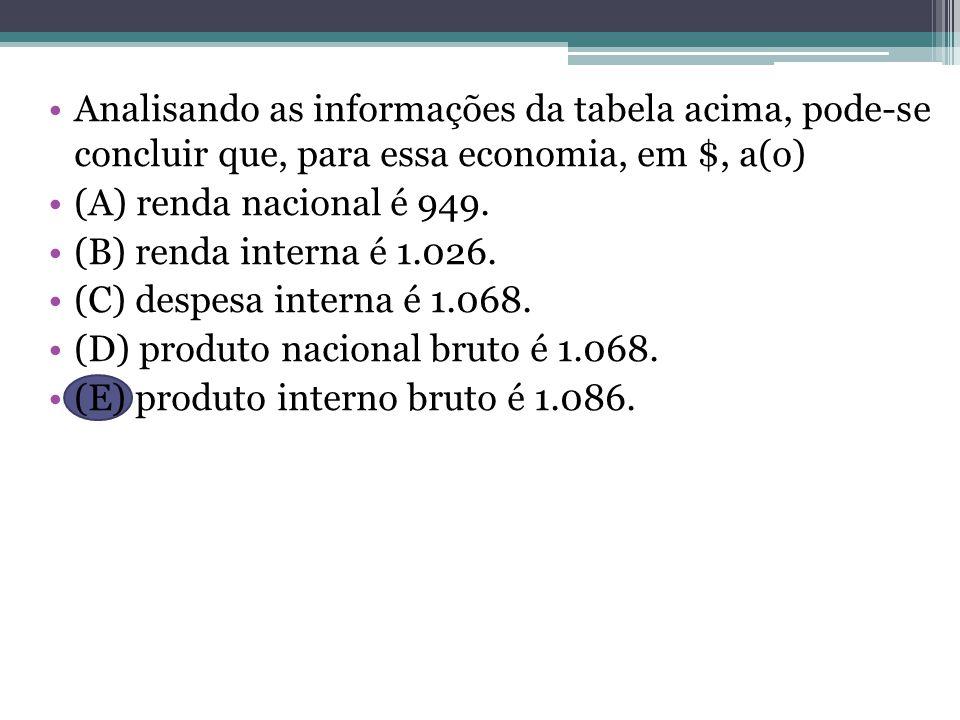 Analisando as informações da tabela acima, pode-se concluir que, para essa economia, em $, a(o)