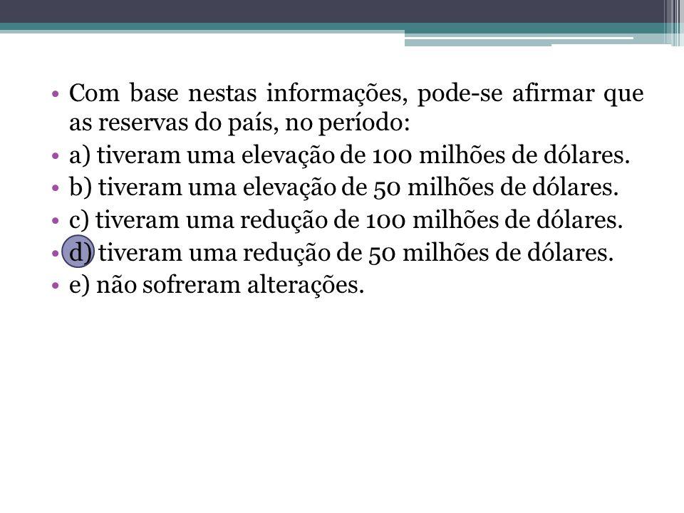 Com base nestas informações, pode-se afirmar que as reservas do país, no período: