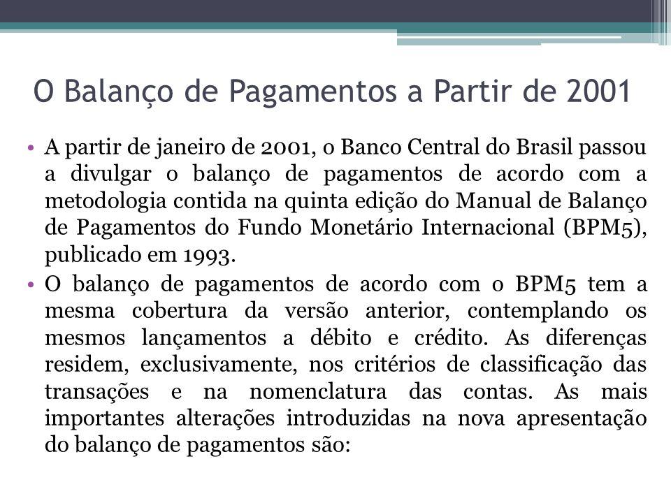 O Balanço de Pagamentos a Partir de 2001