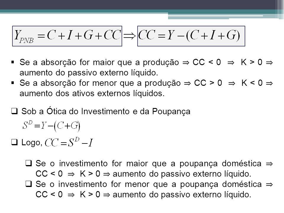 Se a absorção for maior que a produção ⇒ CC < 0 ⇒ K > 0 ⇒ aumento do passivo externo líquido.