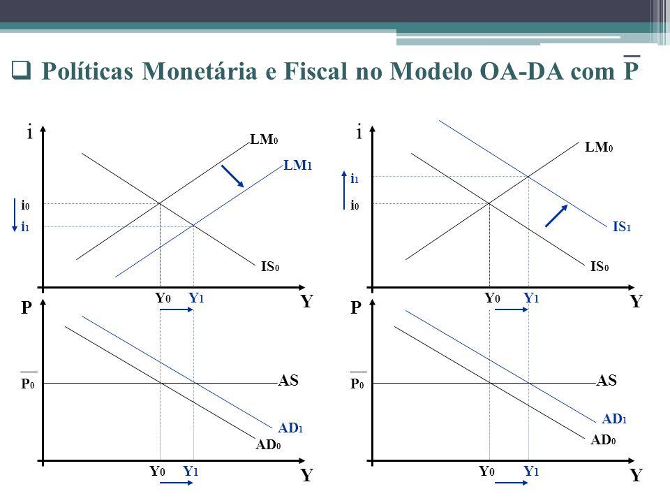 Políticas Monetária e Fiscal no Modelo OA-DA com P