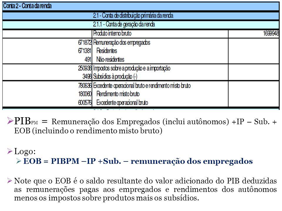 PIBPM = Remuneração dos Empregados (inclui autônomos) +IP – Sub