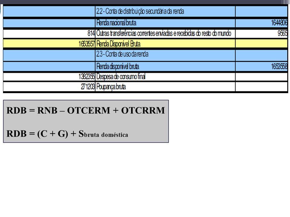 RDB = RNB – OTCERM + OTCRRM