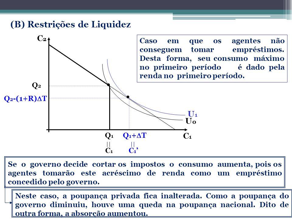 (B) Restrições de Liquidez