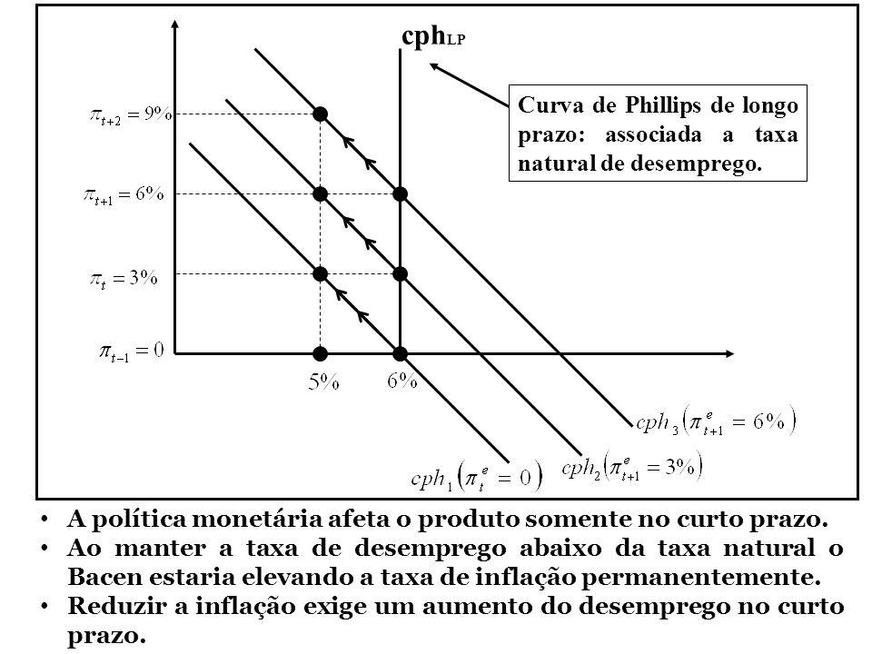 cphLP Curva de Phillips de longo prazo: associada a taxa natural de desemprego. A política monetária afeta o produto somente no curto prazo.