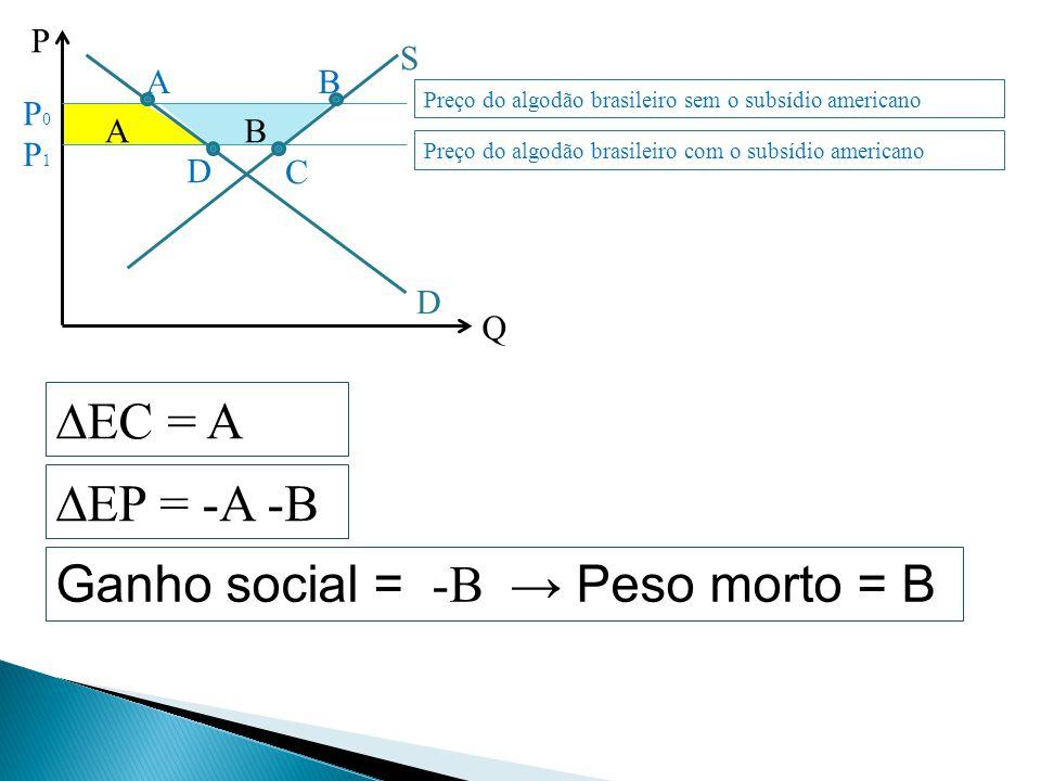 Ganho social = -B → Peso morto = B