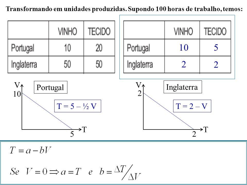 10 5 2 V T Portugal 10 5 T = 5 – ½ V V T Inglaterra 2 T = 2 – V