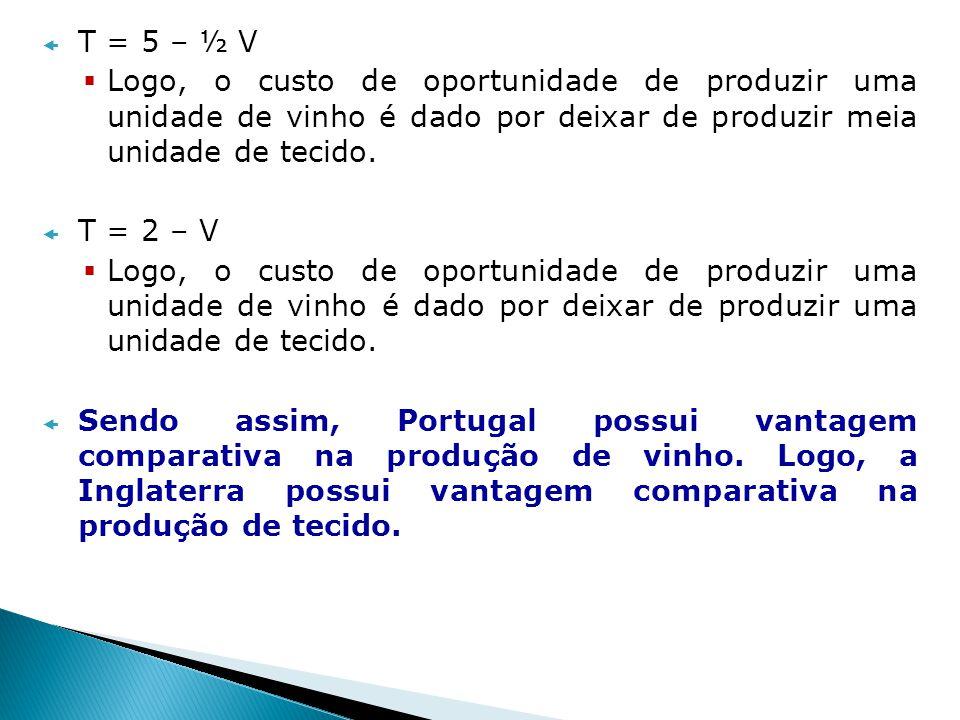 T = 5 – ½ V Logo, o custo de oportunidade de produzir uma unidade de vinho é dado por deixar de produzir meia unidade de tecido.