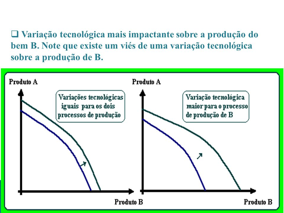 Variação tecnológica mais impactante sobre a produção do bem B
