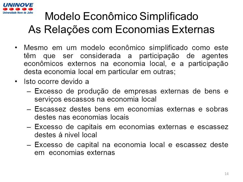 Modelo Econômico Simplificado As Relações com Economias Externas