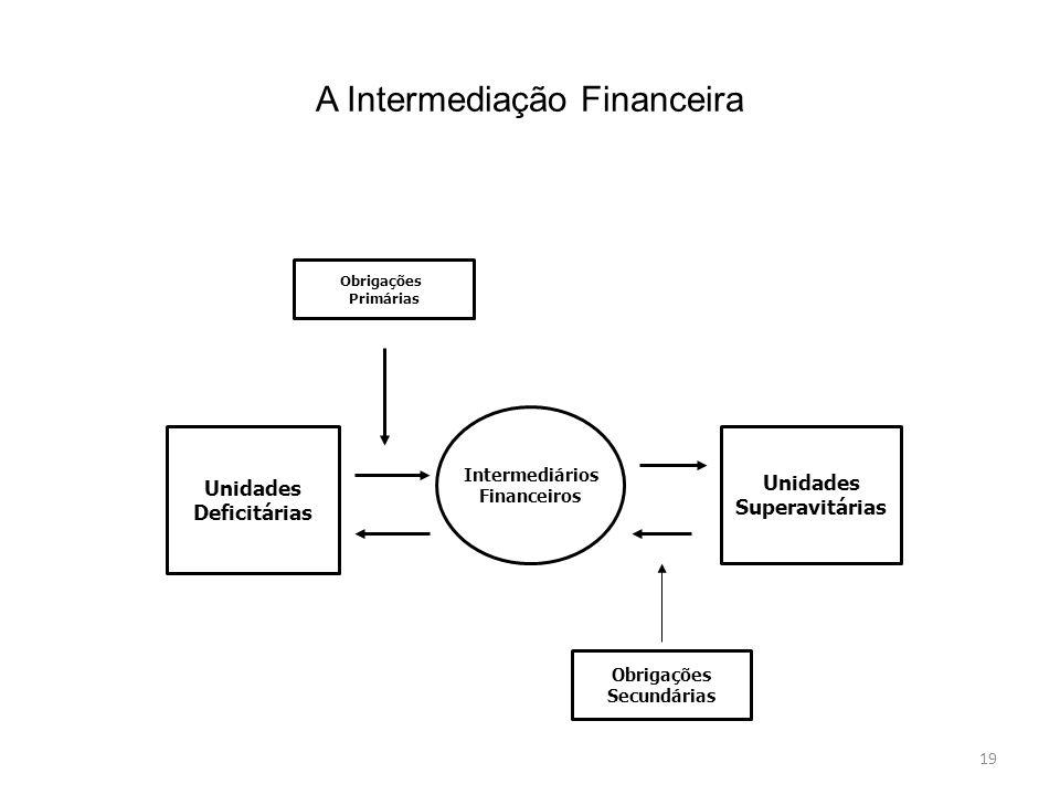 A Intermediação Financeira