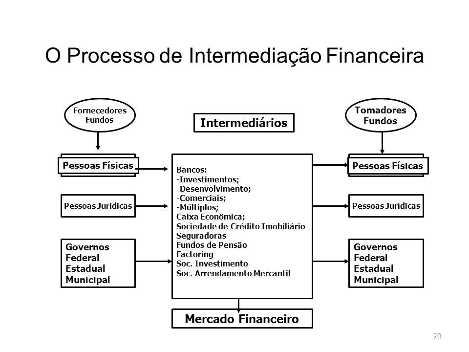 O Processo de Intermediação Financeira