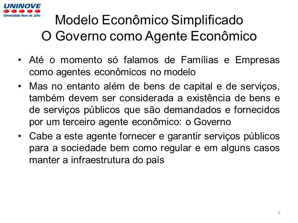 Modelo Econômico Simplificado O Governo como Agente Econômico