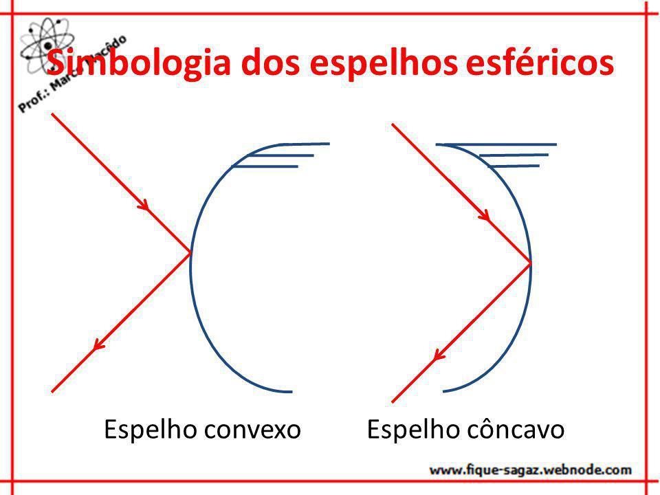 Simbologia dos espelhos esféricos