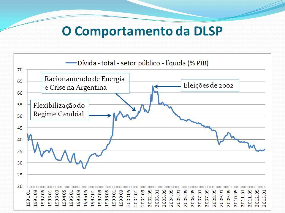 O Comportamento da DLSP