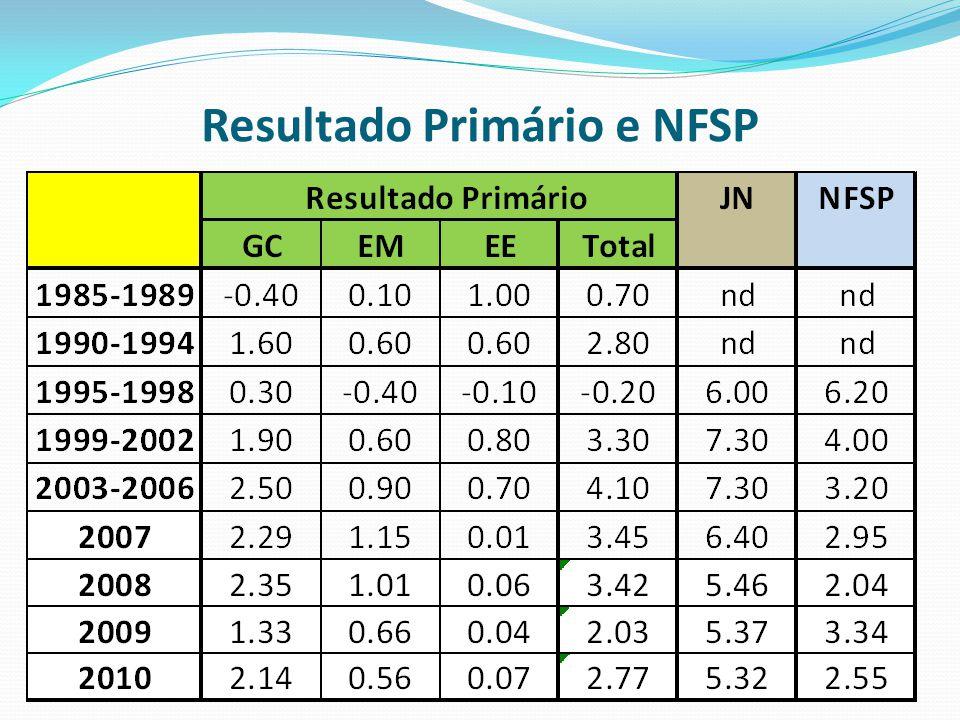 Resultado Primário e NFSP