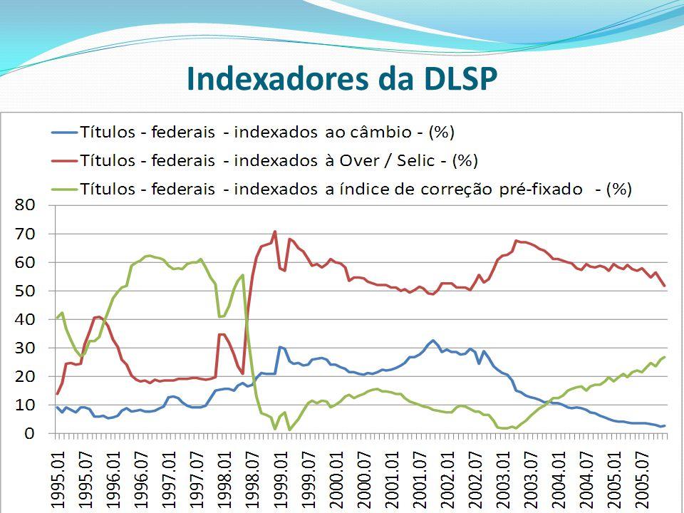 Indexadores da DLSP