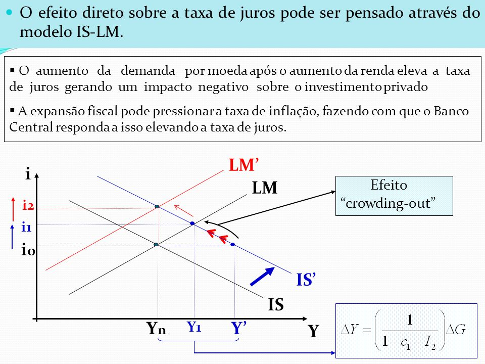 O efeito direto sobre a taxa de juros pode ser pensado através do modelo IS-LM.