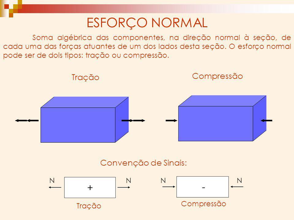 ESFORÇO NORMAL + - Compressão Tração Convenção de Sinais: