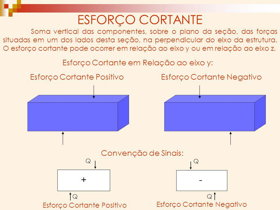 ESFORÇO CORTANTE + - Esforço Cortante em Relação ao eixo z: